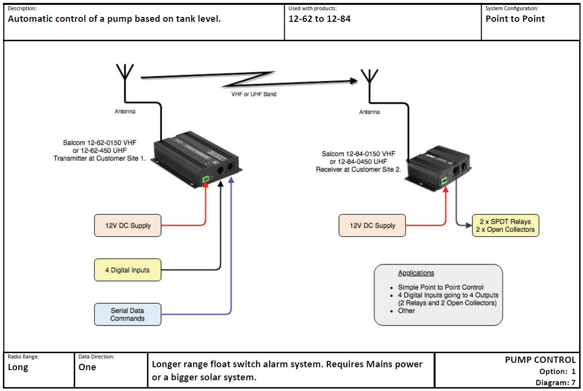 PUMP CONTROL Option 1 Diagram 7