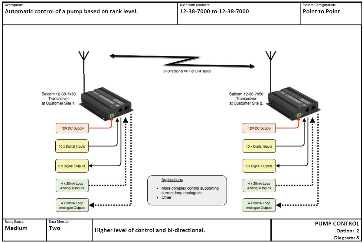 PUMP CONTROL Option 2 Diagram 8