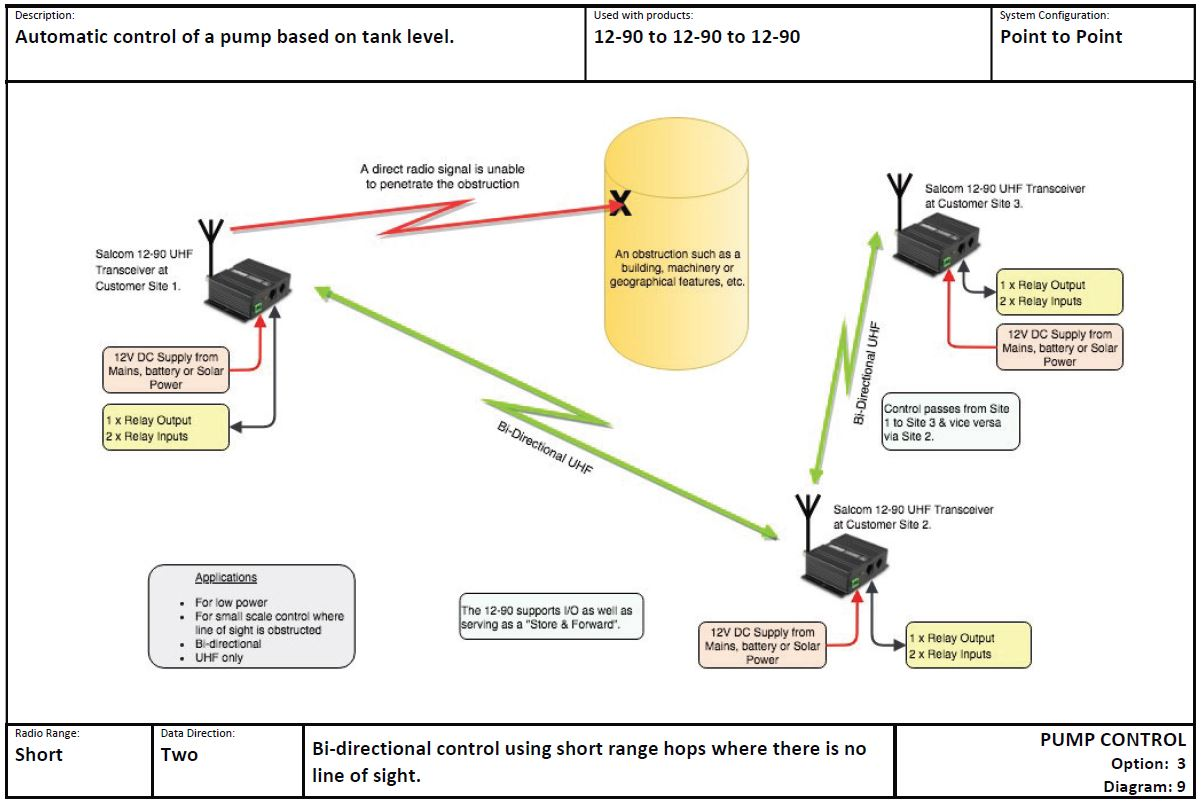 PUMP CONTROL Option 3 Diagram 9